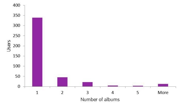 Albums per user