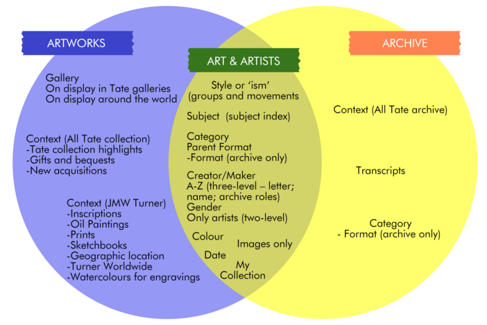 Venn diagram of the Tate online collection and archives data