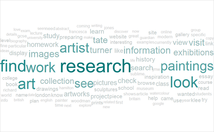 Wordcloud of the motivations to visit the online collection