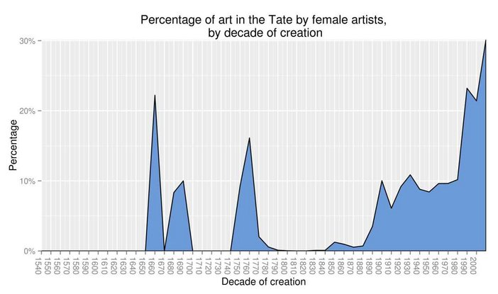 Archives and access: Open data blog Representation of female artists in the Tate