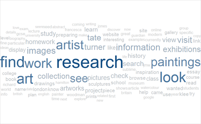 Online collection visits motivation wordcloud