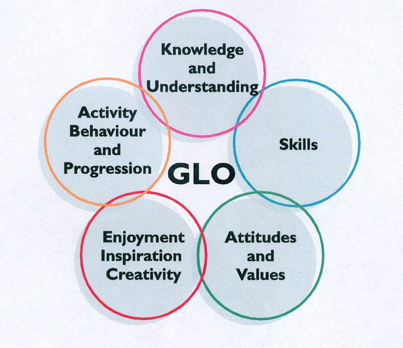 The Five Generic Learning Outcomes described by MLA