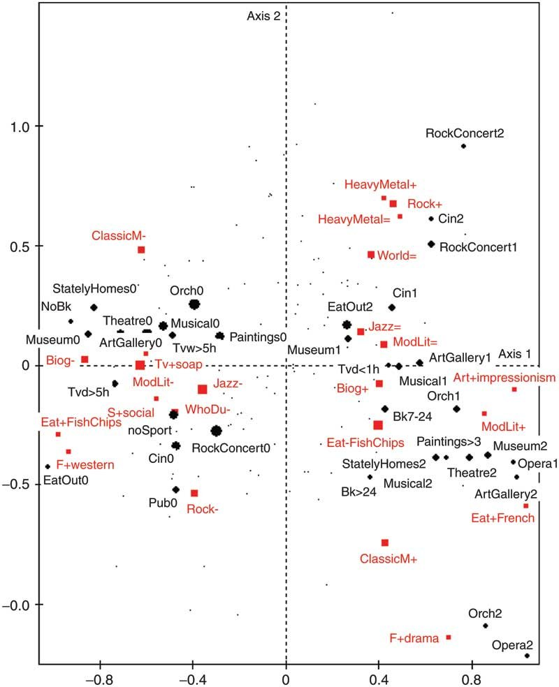 The Space of British Lifestyles 2003–6: Primary Axis of Differentiation, as published in Tony Bennett, Mike Savage, Elizabeth Bortolaia Silva, Alan Warde, Modesto Gayo-Cal, David Wright