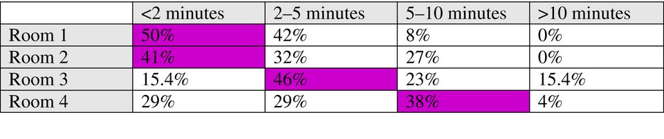 Time spent in each Room by observed visitors