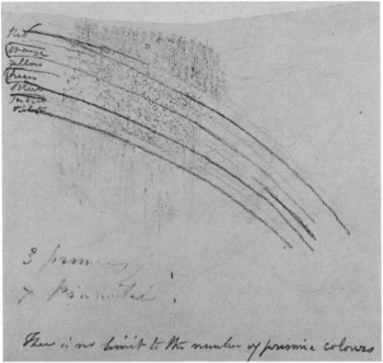 John Constable Rainbow diagram c.1832–6, recto of sheet 'B'