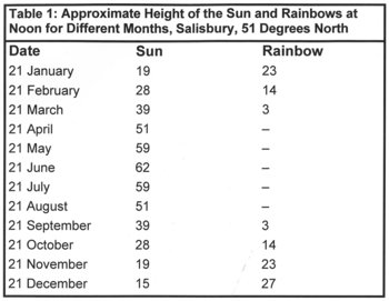 Table 1: Approximate Height of the Sun and Rainbows at Noon for Different Months, Salisbury, 51 Degrees North