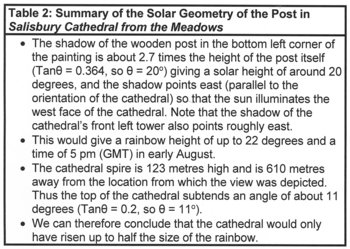 Summary of the Solar Geometry of the Post in Salisbury Cathedral from the Meadows