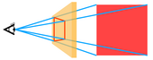A diagram showing an eye in profile on the left with four lines that extend from it, pass through an angled rectangle in the middle and connect to the four corners of a square on the right.