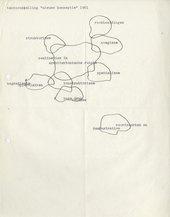 Fig.3 Henk Peeters, Diagram of the exhibition Nieuwe Konseptie, 1961