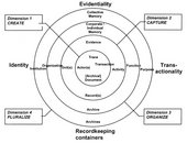 Fig.3 Diagram of the 'Records Continuum' model, published in Frank Upward, 'The Records Continuum', in Sue McKemmish, Frank Upward, Barbara Reed and Michael Piggott (eds.), Archives: Recordkeeping in Society, Wagga Wagga 2005, p.203