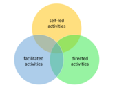 A diagram of three circles of differentcoloursthat slightly overlap, each labelled with a different phrase: 'self-led activities' in the top circle, 'facilitatedactivites' in the bottom left circle and 'directed activities' in the bottom right circle.