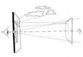 Diagram of Filippo Brunelleschi's first experiment