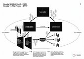 Google Will Eat Itself How it works Diagram showing the auto cannibalistic process underlying the project