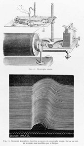 Simple myograph (top) and trace of repeated muscular contractions (bottom). From Etienne-Jules Marey, La Méthode graphique