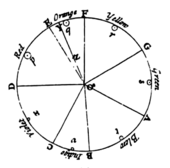 Isaac Newton's Colour Circle, published in Opticks in 1704