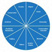 Low-level Conflict in Contemporary Art Conservation Research