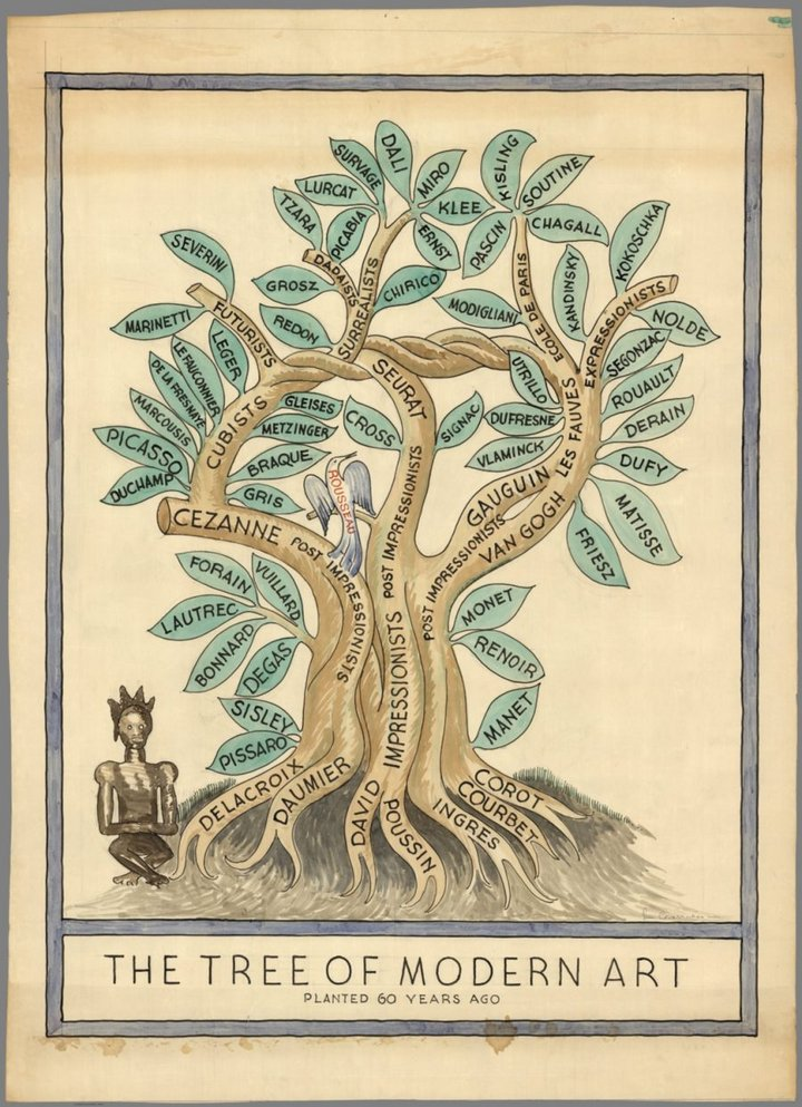 Fig.5 Miguel Covarrubias, The Tree of Modern Art, Planted 60 Years Ago 1940