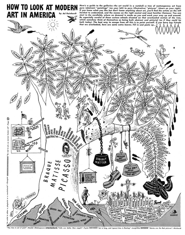 Fig.6 Ad Reinhardt, How to Look at Modern Art in America 1946