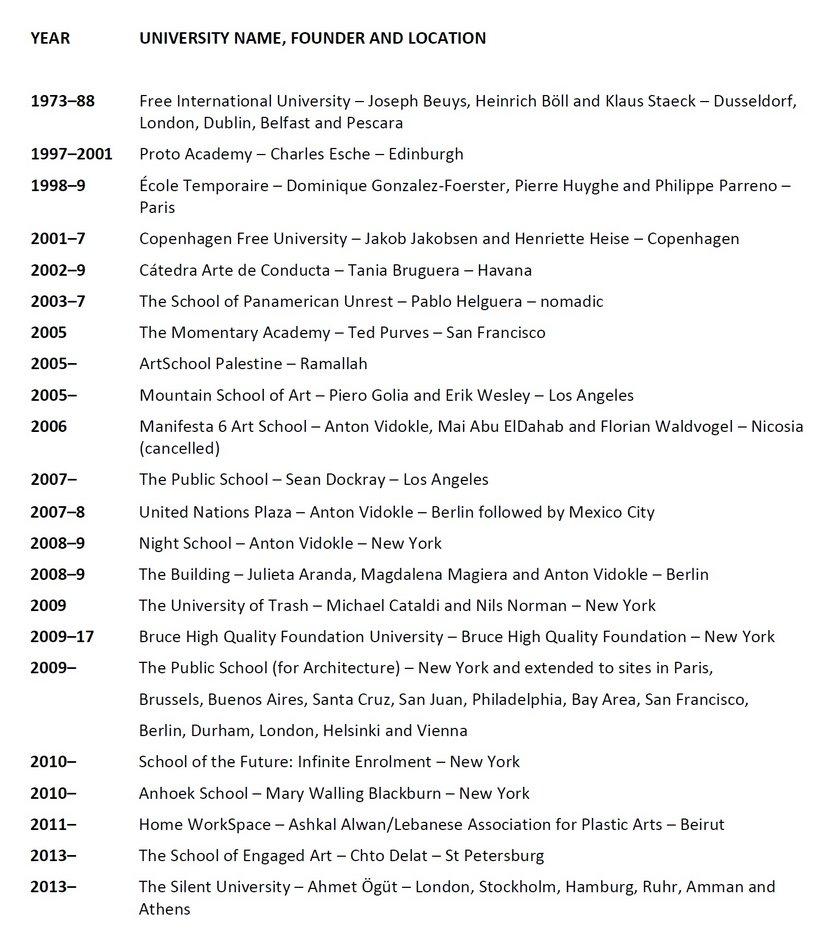 Fig.4 Elenco dei progetti universitari di artisti istituiti sin dalla fondazione della FIU